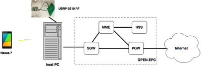 Using Open Air Interface, SDR hardware and OPEN-EPC core to create